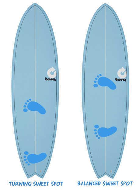 Surfboard Sweet Spots